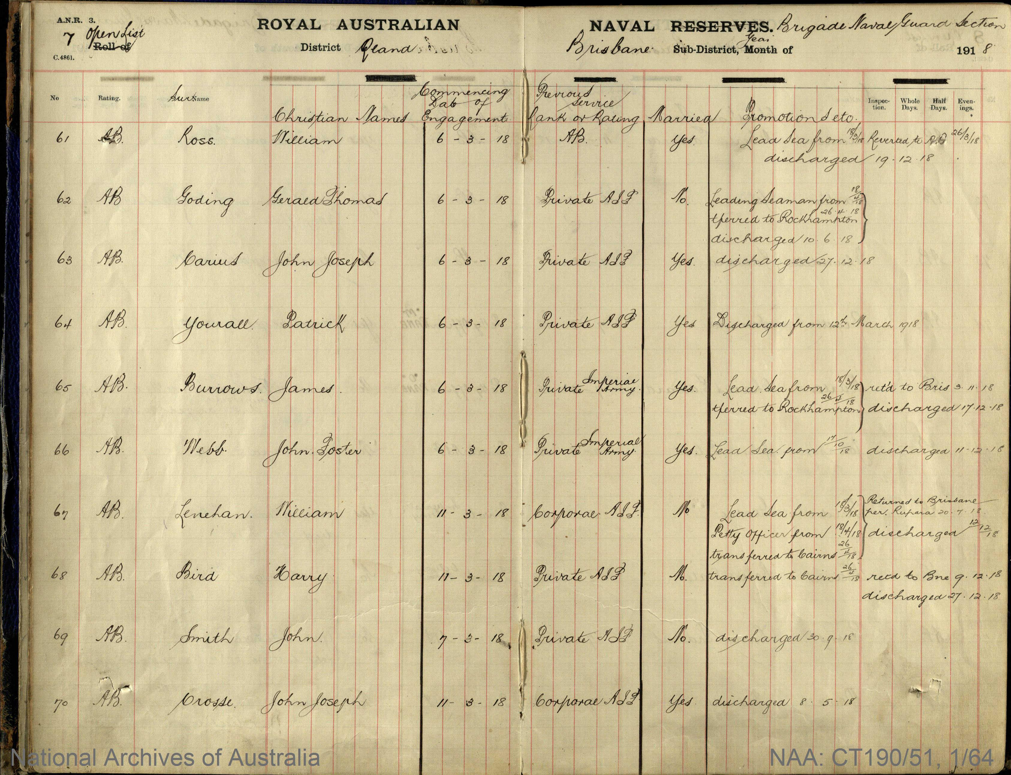 SURNAME - YOURALL;  GIVEN NAME(S) - Patrick;  OFFICIAL NUMBER - 64;  DATE OF BIRTH - [Unknown];  PLACE OF BIRTH - [Unknown];  NEXT OF KIN - [Unknown];  SERVICE/STATION - Queensland;  REGISTRATION DATE -  6 March 1918