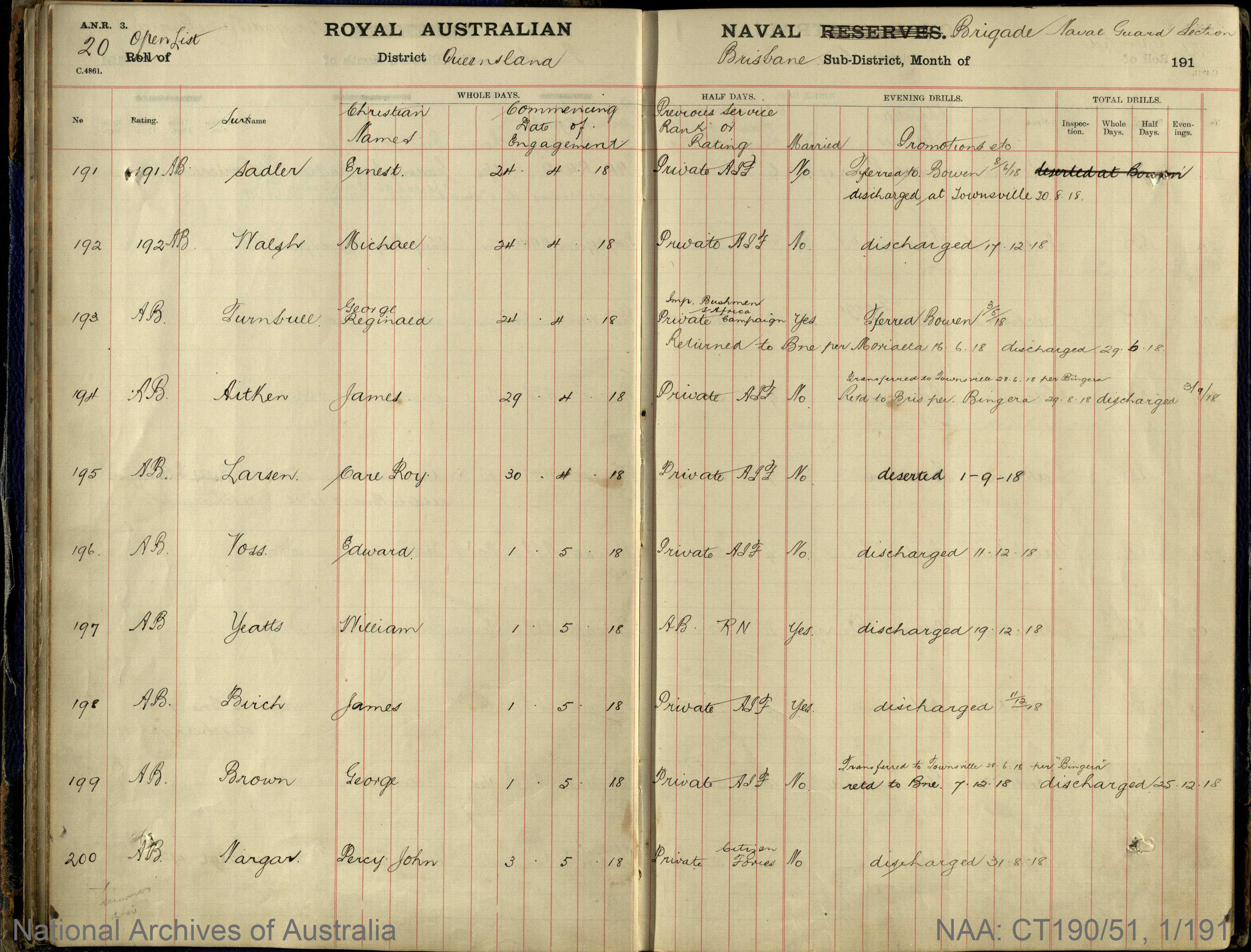 SURNAME - SADLER;  GIVEN NAME(S) - Ernest;  OFFICIAL NUMBER - 191;  DATE OF BIRTH - [Unknown];  PLACE OF BIRTH - [Unknown];  NEXT OF KIN - [Unknown];  SERVICE/STATION - Queensland;  REGISTRATION DATE -  24 April 1918